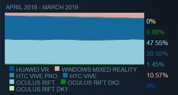 gap between the Oculus Rift and the HTC Vive