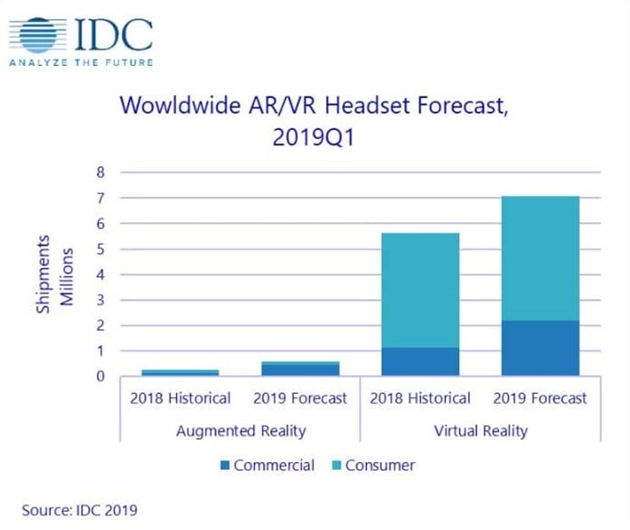 Worldwide VR-AR Headset Forecast
