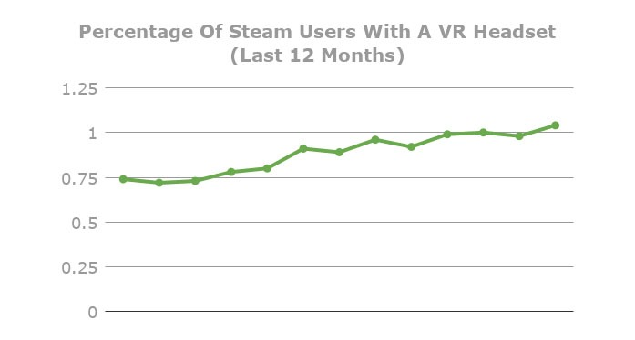 Steam VR Users in last 12 months
